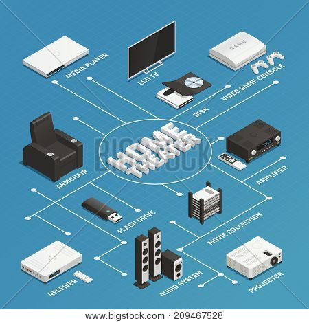 Isometric flowchart with various home theater system elements on blue background 3d vector illustration