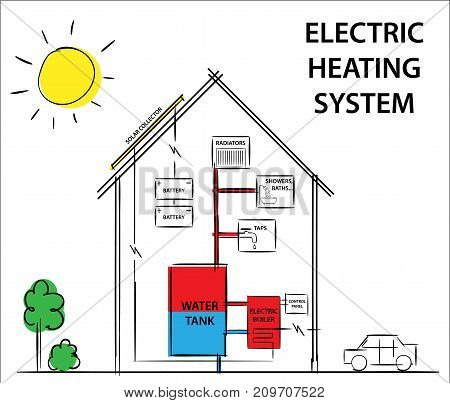 Solar electric heating and cooling systems. Diagram drawing illustration.