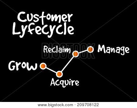 Customer Life Cycle, Marketing Strategy