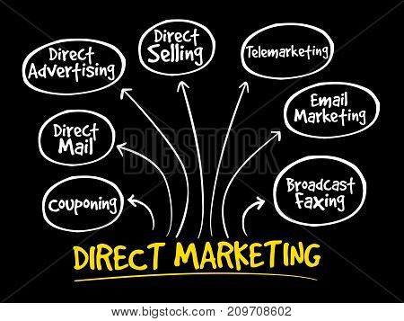 Direct Marketing Mind Map