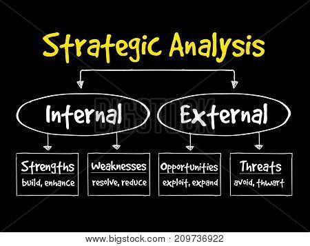 Strategic Analysis flow chart , business concept