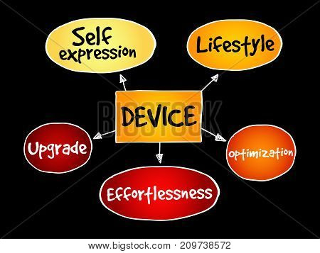 User Experience Criteria For Mobile Device