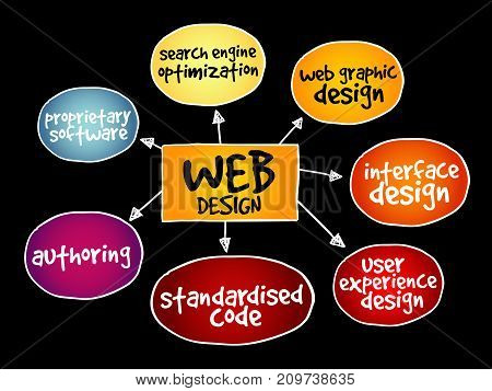 Web design mind map , business concept