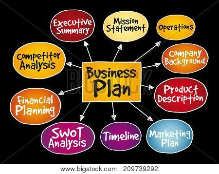 Business plan management mind map strategy concept