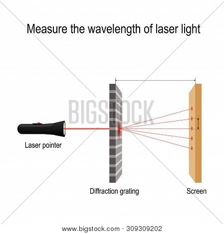 Measure The Wavelength Of Laser Light. Wave Nature Of Light, Wavelengthin Aninterferencephenomeno