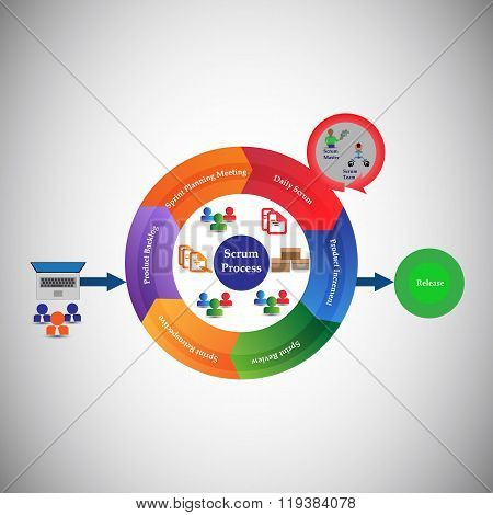 Concept of Scrum Development Life cycle and Agile Methodology