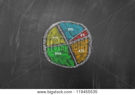 Colored Piechart On Blackboard