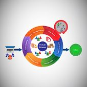 Concept of Scrum Development Life cycle and Agile Methodology, Each change go through different phases and Release poster