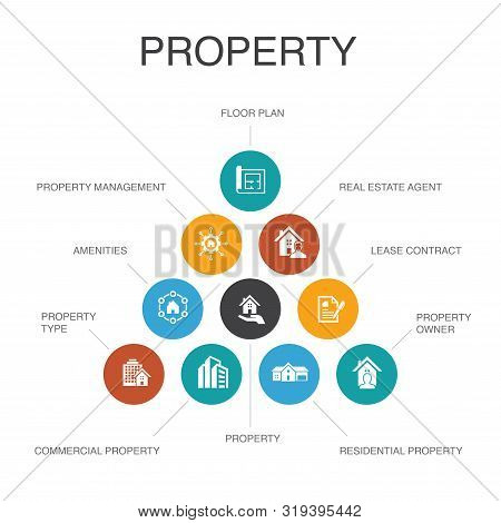 Property Infographic 10 Steps Concept.property Type, Amenities, Lease Contract, Floor Plan Simple Ic