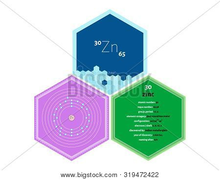 Detailed Infographics Of The Element Of Zinc