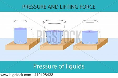 Physics - Pressure Of Water. Containers Filled With Water. Physics Lesson Pressure Subject. Pressure
