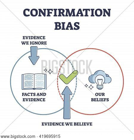 Confirmation Bias As Psychological Objective Attitude Issue Outline Diagram. Incorrect Information C