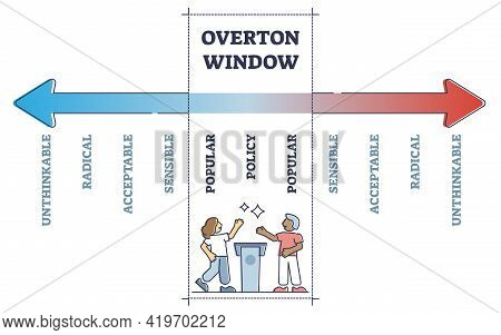 Overton Window Range For Popular Policy Strategy Educational Outline Concept. Labeled Axis With Unth