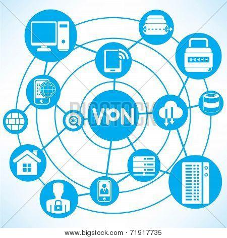 virtual private network, VPN