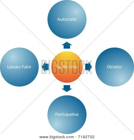 Leadership Styles Business Diagram