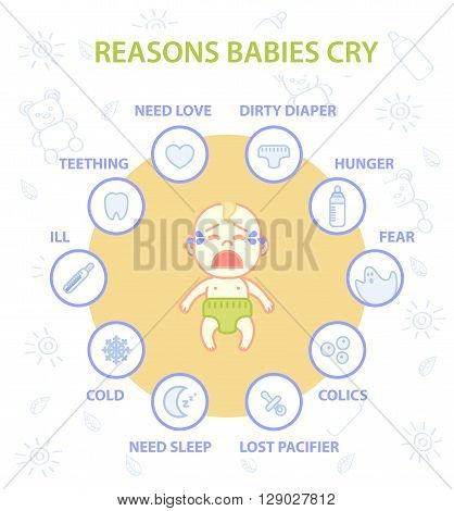 Infographic of reasons babies cry. Icon set with reasons: need sleep need mom love hunger colic dirty diaper lost pacifier teething ill cold fear. Vector flat illustration