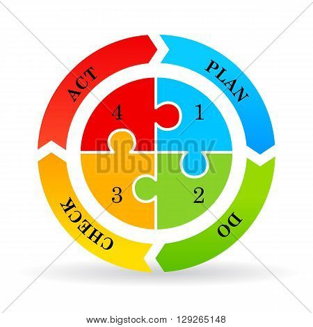Cycle diagram plan do check act isolated on white background
