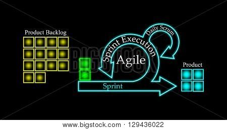 Concept of Scrum Development Life cycle and Agile Methodology Each change go through different phases and Release on black background