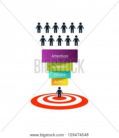 Stages of the sales process: attention, interest, desire and action. Color and volume sales funnel on white background. Marketing model of consumer behavior