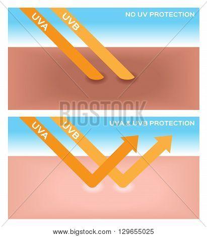 uv , uv-a and uv-b protection 2 versions