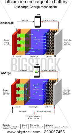 Rechargeable Lithium Ion Batteries. Info Graphic. Isolate.