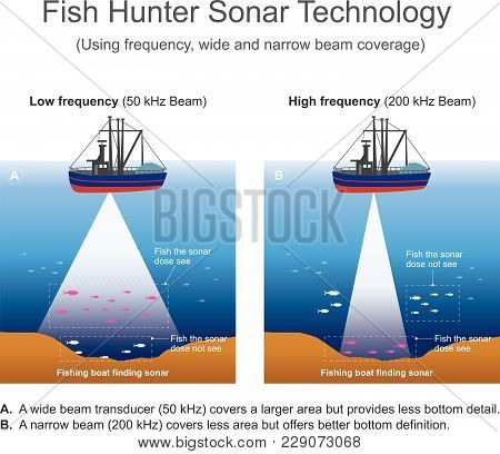 Sonar Signal Systems Are Generally Used Underwater For Range Finding And Detection. Active Sonar Emi