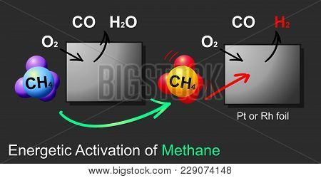 Anaerobic Oxidation Of Methane Is A Microbial Process Occurring In Anoxic Marine And Freshwater Sedi