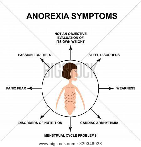 Anorexia Symptoms. Slim Physique With Anorexia. Infographics. Vector Illustration On Isolated Backgr