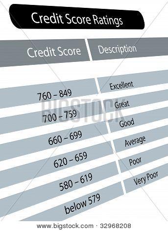 Credit Score Ratings