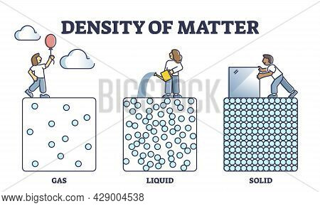 Density Of Matter With Gas, Liquid And Solid Particle States And Mass Outline Diagram. Labeled Educa