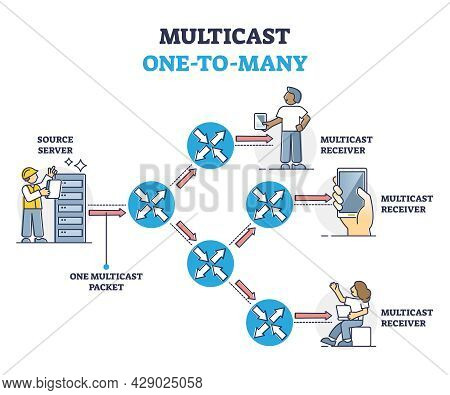 Multicast As Group Communication Or Digital Data Simultaneously Transmission System Outline Diagram.