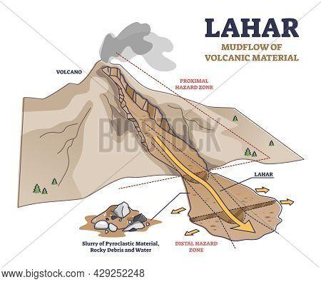 Lahar As Mudflow Of Volcanic Material Natural Phenomenon Explanation Outline Diagram. Educational La