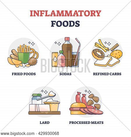 Inflammatory Foods With Unhealthy Daily Eating Habits Outline Collection Set. Health Risk With Acid