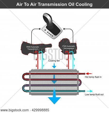 Air To Air Transmission Oil Cooling. Illustration About Of Oil Cooling System In Automatic Transmiss