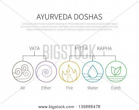 Ayurveda vector illustration doshas vata, pitta, kapha. Ayurvedic body types infographic. Ayurvedic elements icons. Healthy lifestyle.