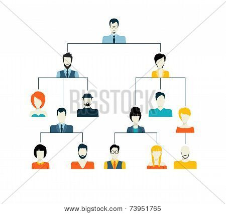 Avatar hierarchy structure
