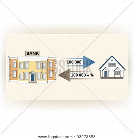 Mortgage loan to buy a house.