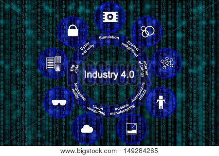 Digital revolution of manufacturing concept explaining the pillars of industry 4.0 in blue circles on a digital datastream background