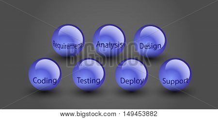 Software development lifecycle concept and different phases of SDLC are written in text on spear vector illustration