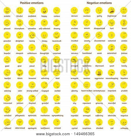 A big set of doodle yellow faces with positive and negative emotions with names. Emotion chart. Emoticons. Emotional icons