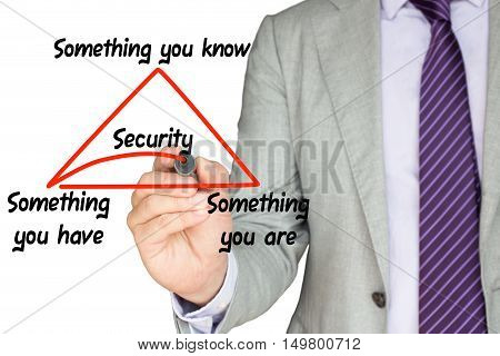 Security expert explains multi factor authentication by drawing a triangle with something you knowhaveare on a white background underlining the word security in red