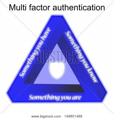 Multi factor authetication triangle security illustration explaining the three components something you are have know security concept