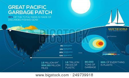 Global Environmental Problems Infographics. Great Pacific Garbage Patch. Ocean Pollution. Stop Trash