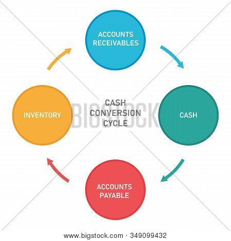Cash Conversion Cycle From Cash To Inventory, Account Receivables And Accounts Payable