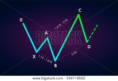 Bullish 5-0 - Trading Harmonic Patterns In The Currency Markets. Bullish Formation Price Figure, Cha