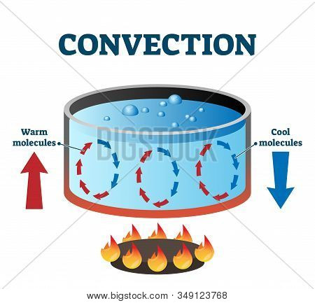 Convection Currents Vector Illustration Labeled Diagram. Warm And Cool Molecules Energy Movement Cyc