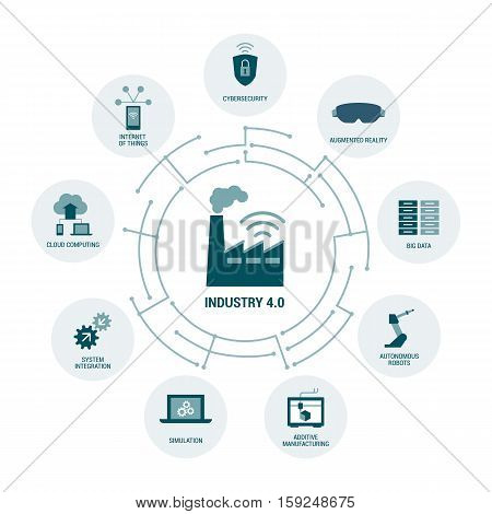 Industry 4.0 concepts: security augmented reality automation internet of things and cloud computing