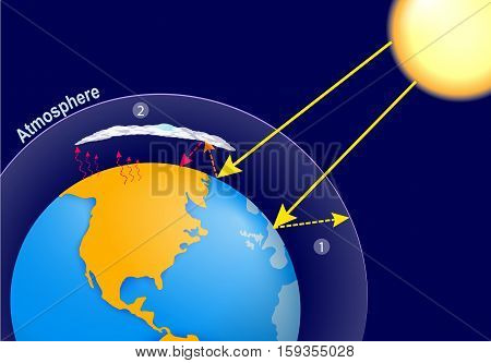 Natural greenhouse effect and human enhanced greenhouse effect. global warming. Earth planet's atmosphere and solar radiation