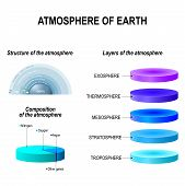Atmosphere of Earth is a layer of gases surrounding the planet Earth that is retained by Earth's gravity. Exosphere; Thermosphere; Mesosphere; Stratosphere Troposphere. infographic vector illustration. Education poster poster