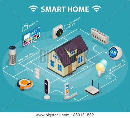 Smart Home Iot Internet Of Things Control Comfort And Security Isometric Infographic Poster Abstract